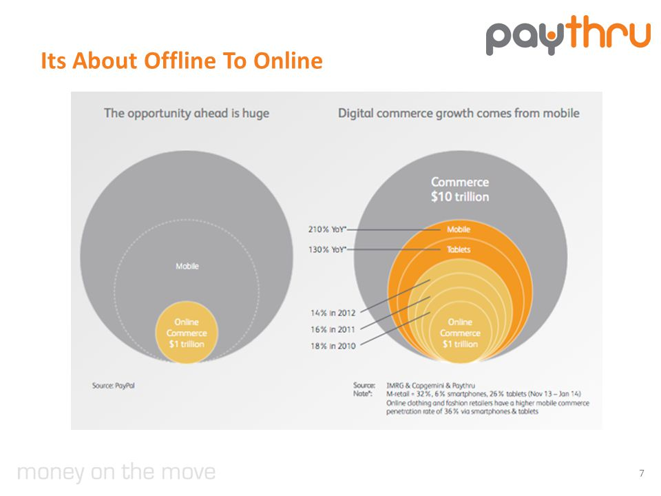 Its About Offline To Online 7