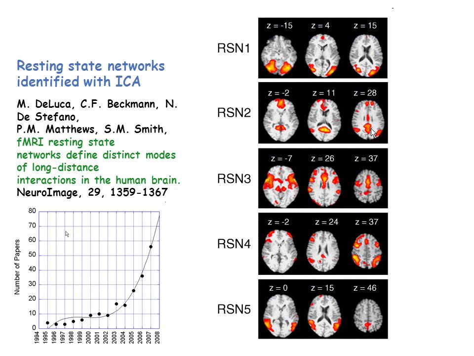 Resting state networks identified with ICA M. DeLuca, C.F.