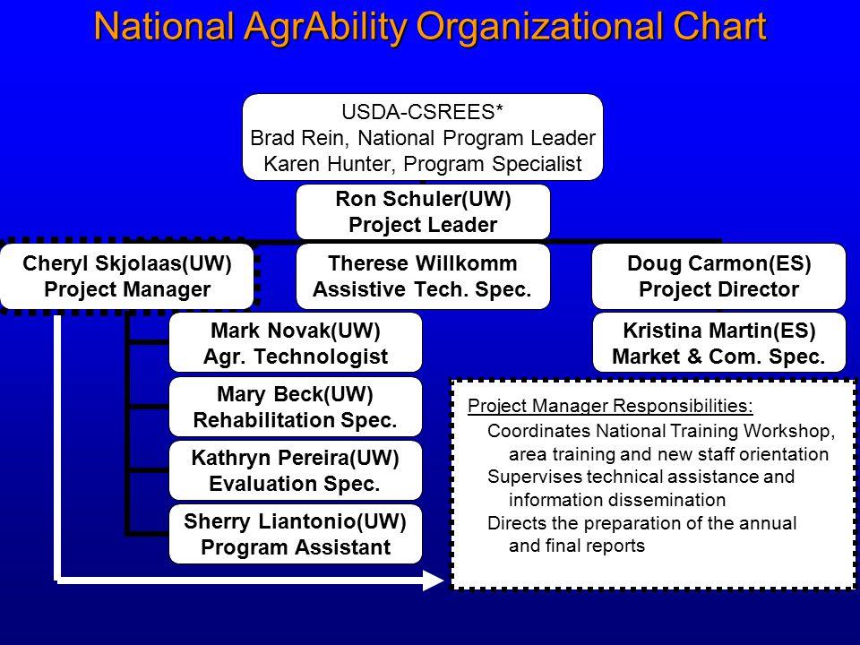 National AgrAbility Organizational Chart USDA-CSREES* Brad Rein, National Program Leader Karen Hunter, Program Specialist Ron Schuler(UW) Project Leader Cheryl Skjolaas(UW) Project Manager Mark Novak(UW) Agr.