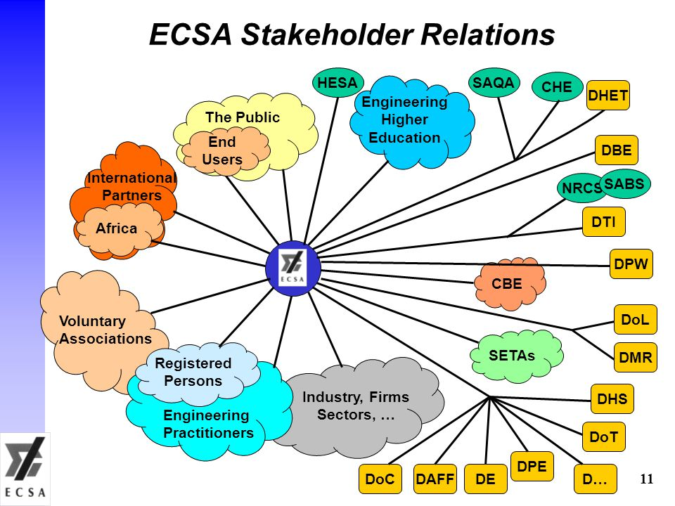 11 ECSA Stakeholder Relations CBE The Public International Partners Voluntary Associations Engineering Practitioners Registered Persons Engineering Higher Education SETAs DPW Africa DTI DBE DPE DAFF CHE SAQA DoL DMR HESA DHS DoT Industry, Firms Sectors, … NRCS DHET DoCDE End Users SABS D…