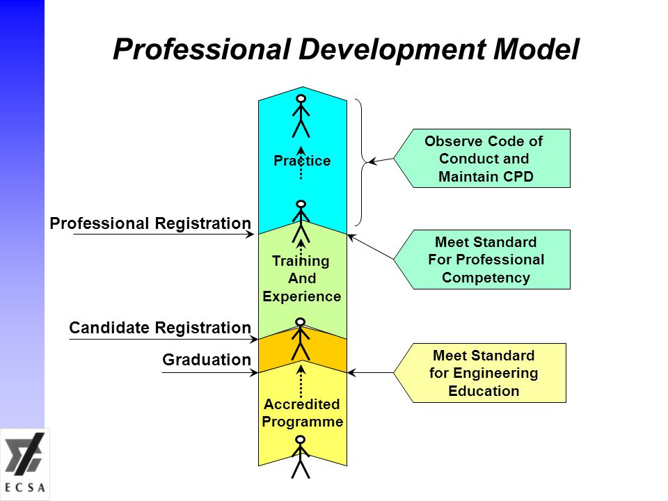 Professional Development Model Accredited Programme Training And Experience Practice Meet Standard for Engineering Education Meet Standard For Professional Competency Candidate Registration Graduation Professional Registration Observe Code of Conduct and Maintain CPD