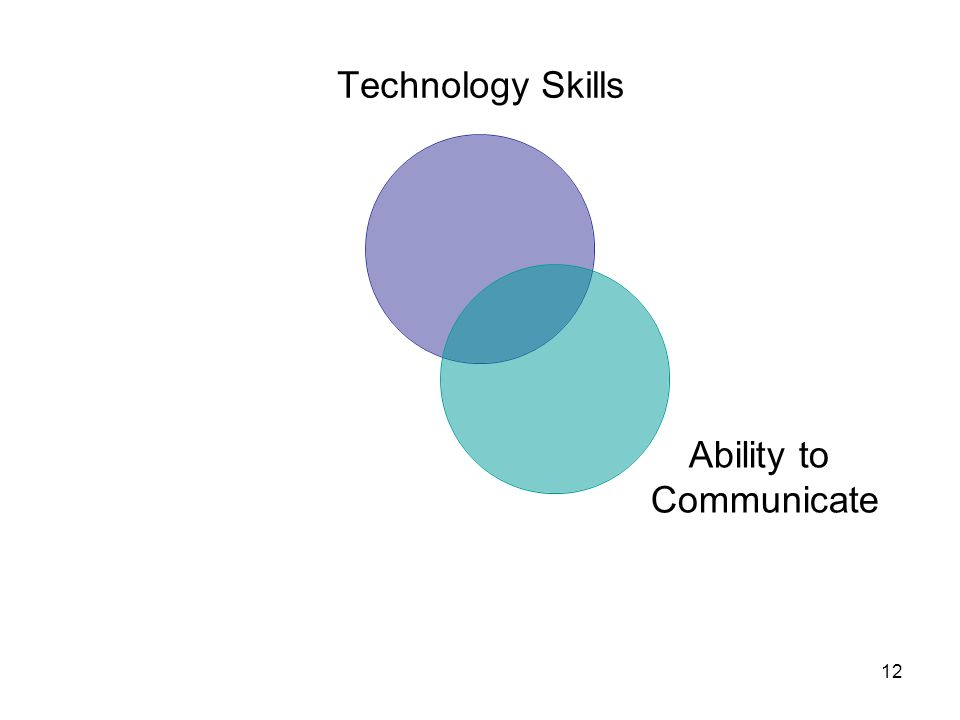 12 Technology Skills Ability to Communicate