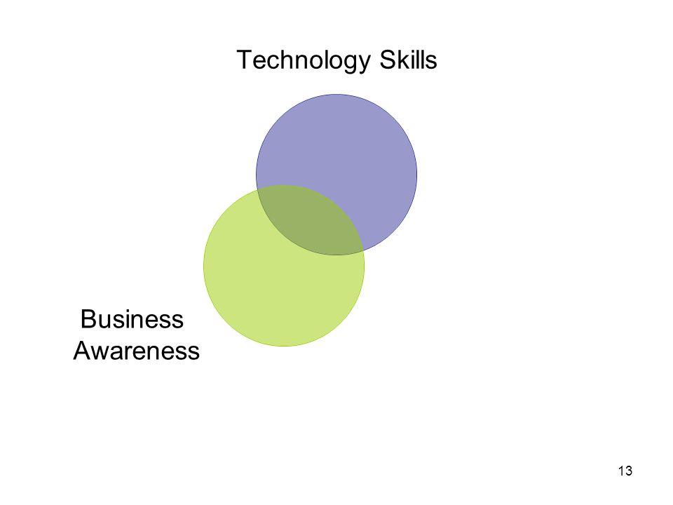 13 Technology Skills Business Awareness