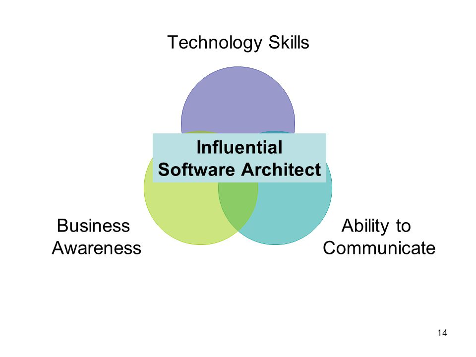14 Influential Software Architect