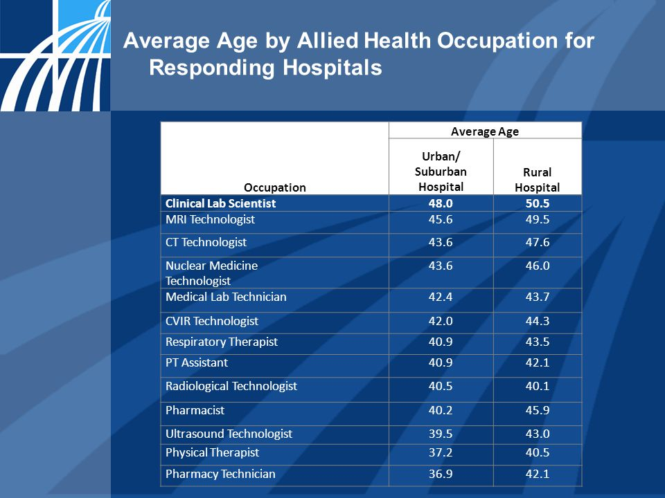 Occupation Average Age Urban/ Suburban Hospital Rural Hospital Clinical Lab Scientist48.050.5 MRI Technologist45.649.5 CT Technologist43.647.6 Nuclear