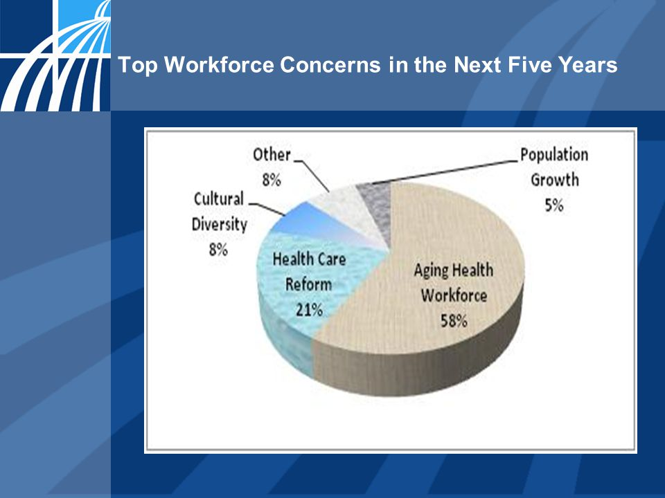 Top Workforce Concerns in the Next Five Years