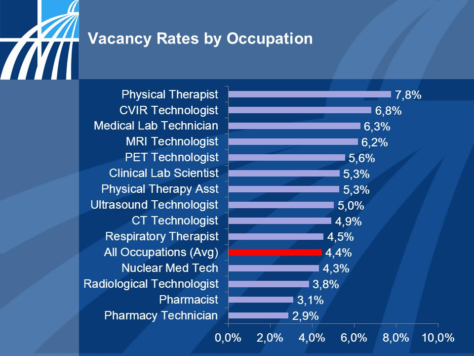 Vacancy Rates by Occupation