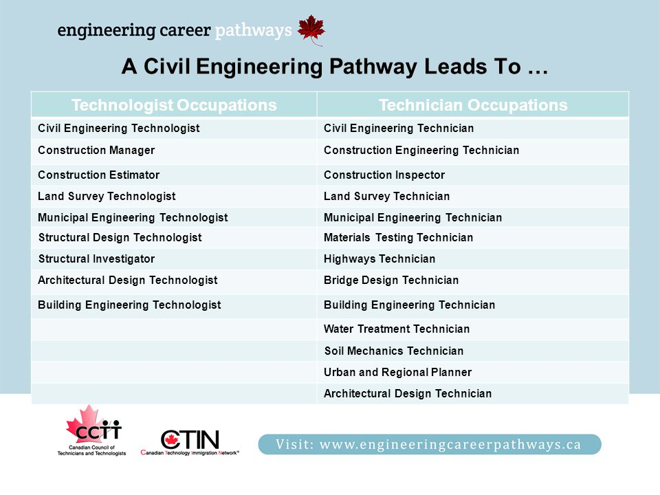 A Civil Engineering Pathway Leads To … Technologist OccupationsTechnician Occupations Civil Engineering TechnologistCivil Engineering Technician Construction ManagerConstruction Engineering Technician Construction EstimatorConstruction Inspector Land Survey TechnologistLand Survey Technician Municipal Engineering TechnologistMunicipal Engineering Technician Structural Design TechnologistMaterials Testing Technician Structural InvestigatorHighways Technician Architectural Design TechnologistBridge Design Technician Building Engineering TechnologistBuilding Engineering Technician Water Treatment Technician Soil Mechanics Technician Urban and Regional Planner Architectural Design Technician