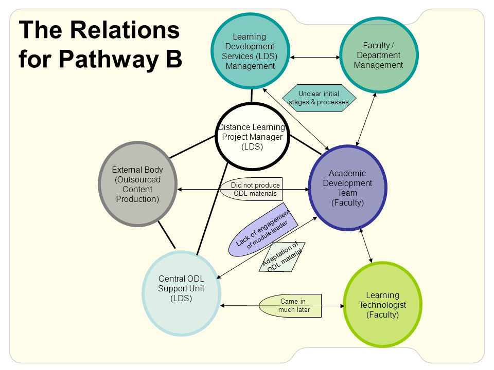 The Relations for Pathway B Central ODL Support Unit (LDS) External Body (Outsourced Content Production) Learning Development Services (LDS) Management Distance Learning Project Manager (LDS) Learning Technologist (Faculty) Came in much later Did not produce ODL materials Adaptation of ODL material Faculty / Department Management Academic Development Team (Faculty) Lack of engagement of module leader Unclear initial stages & processes