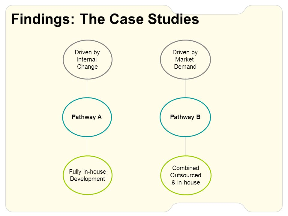 Findings: The Case Studies Driven by Internal Change Fully in-house Development Pathway A Driven by Market Demand Combined Outsourced & in-house Pathway B