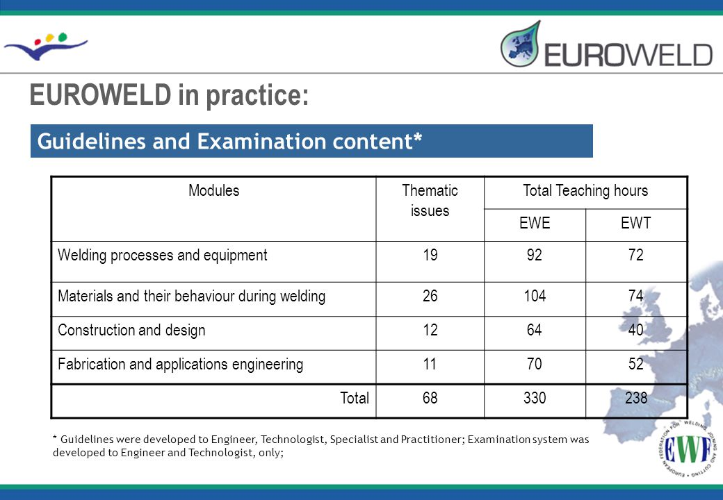 EUROWELD in practice: Guidelines and Examination content* ModulesThematic issues Total Teaching hours EWEEWT Welding processes and equipment199272 Mat