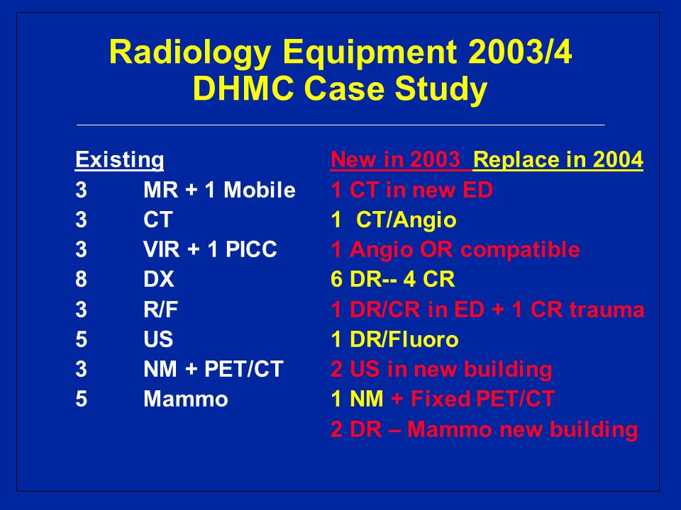 Radiology Equipment 2003/4 DHMC Case Study Existing 3MR + 1 Mobile 3CT 3VIR + 1 PICC 8DX 3R/F 5US 3NM + PET/CT 5Mammo New in 2003 Replace in 2004 1 CT in new ED 1CT/Angio 1 Angio OR compatible 6 DR-- 4 CR 1 DR/CR in ED + 1 CR trauma 1 DR/Fluoro 2 US in new building 1 NM + Fixed PET/CT 2 DR – Mammo new building