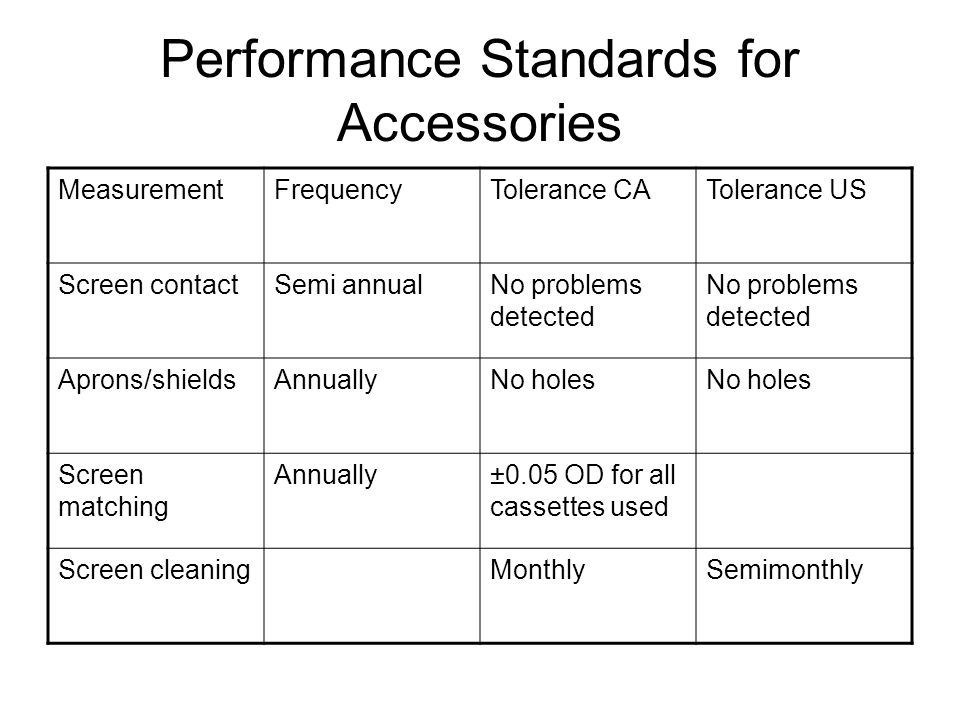 Performance Standards for Accessories MeasurementFrequencyTolerance CATolerance US Screen contactSemi annualNo problems detected Aprons/shieldsAnnuallyNo holes Screen matching Annually±0.05 OD for all cassettes used Screen cleaningMonthlySemimonthly