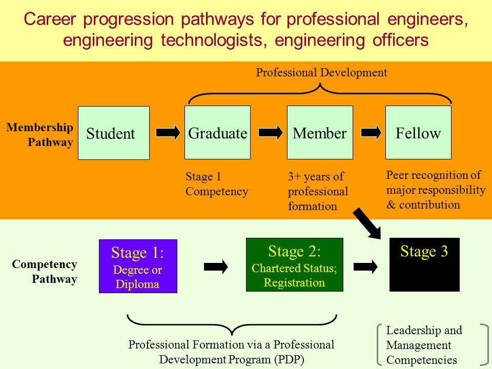 7 Career progression pathways for professional engineers, engineering technologists, engineering officers Student GraduateMemberFellow Stage 1 Competency 3+ years of professional formation Peer recognition of major responsibility & contribution Membership Pathway Competency Pathway Professional Formation via a Professional Development Program (PDP) Stage 1: Degree or Diploma Professional Development Stage 3 Leadership and Management Competencies Stage 2: Chartered Status; Registration