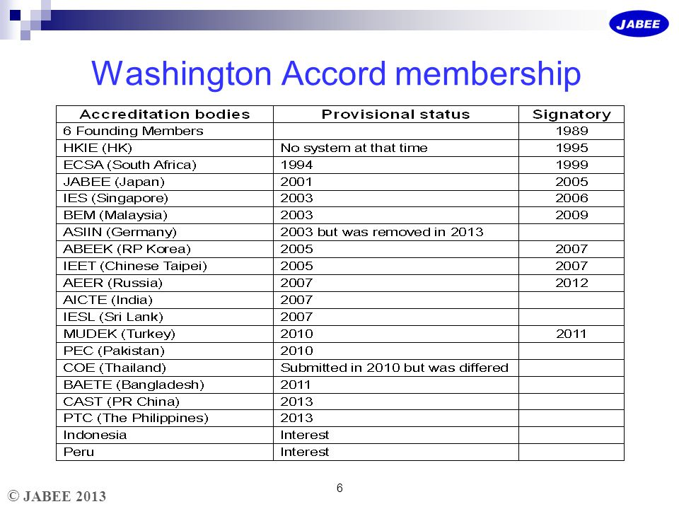 © JABEE 2013 Washington Accord membership 6