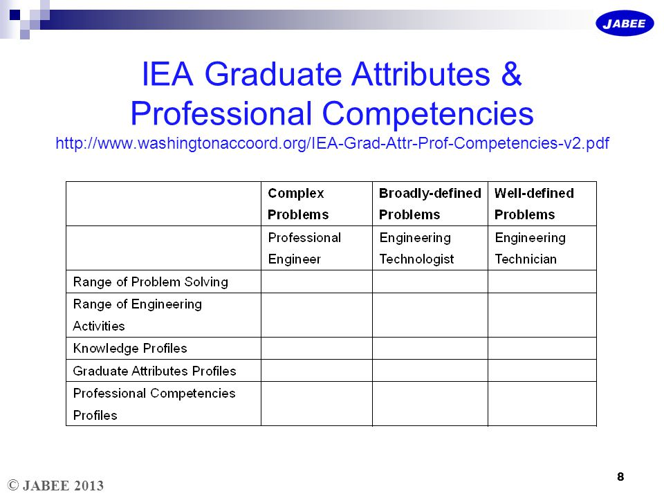 © JABEE 2013 Graduate Attributes Profiles 9