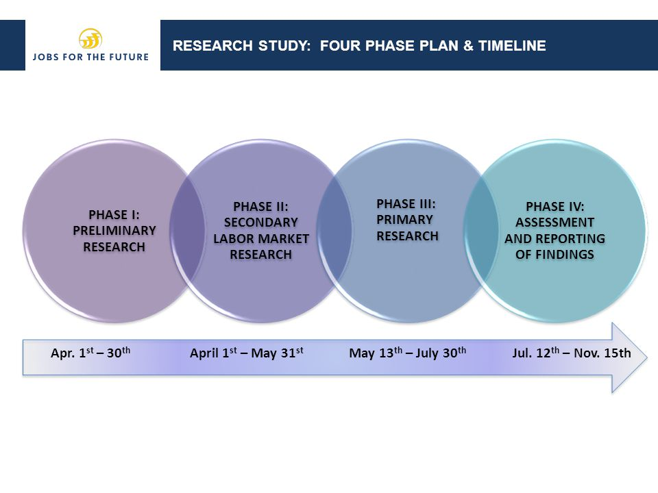 RESEARCH STUDY: FOUR PHASE PLAN & TIMELINE Apr.