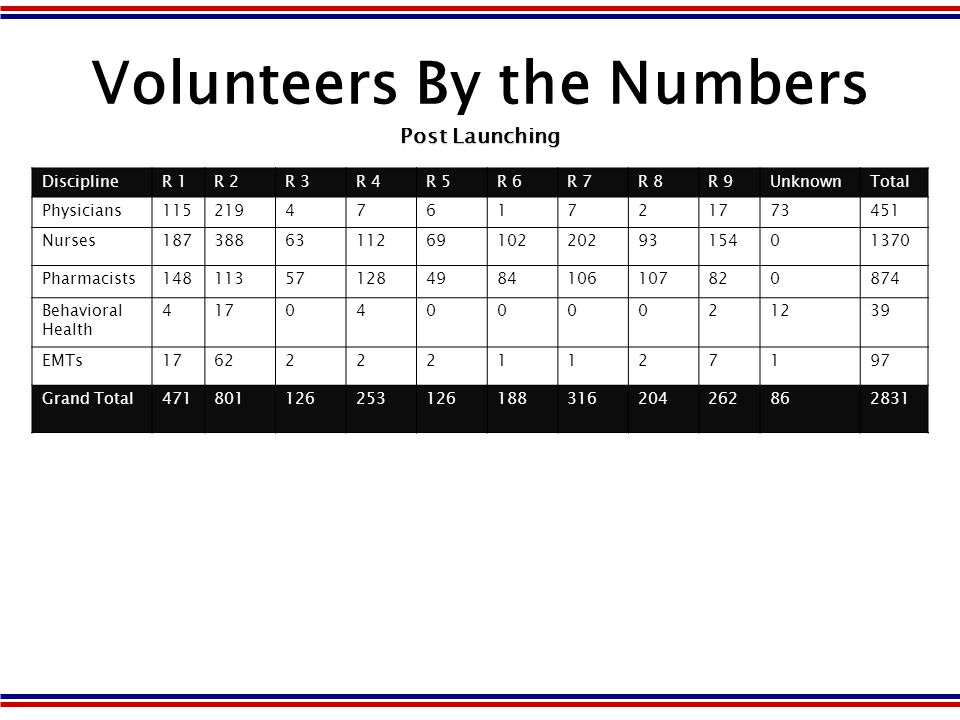 Volunteer Numbers as of Wednesday, March 5, 2008