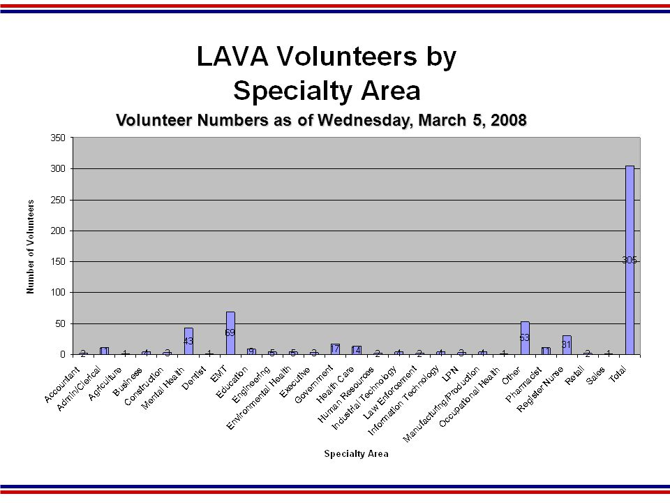 Strategies to Foster Support from Local MRC Supplemental funding Use of the LAVA website for the purpose of professional credentialing Background checks Volunteer referrals from the LAVA System Access to additional volunteer support Participation is state sponsored drills, exercises and training Liability protection