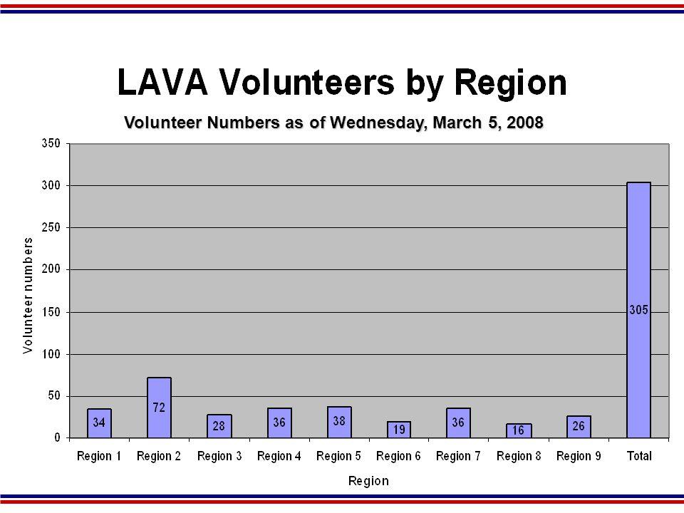 LAVA MRC Recruitment