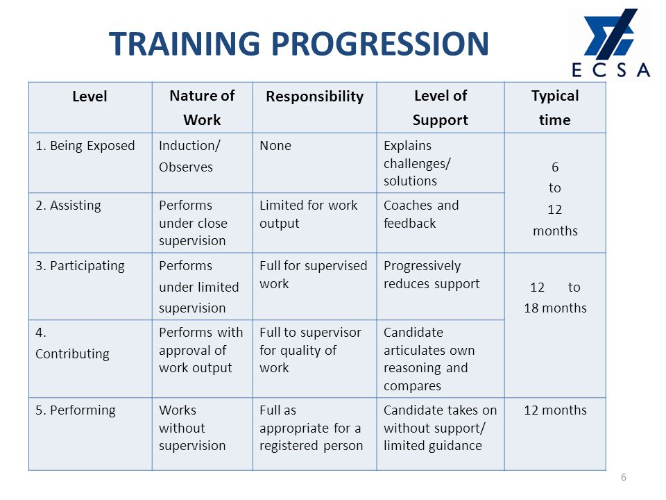 6 TRAINING PROGRESSION LevelNature of Work ResponsibilityLevel of Support Typical time 1.