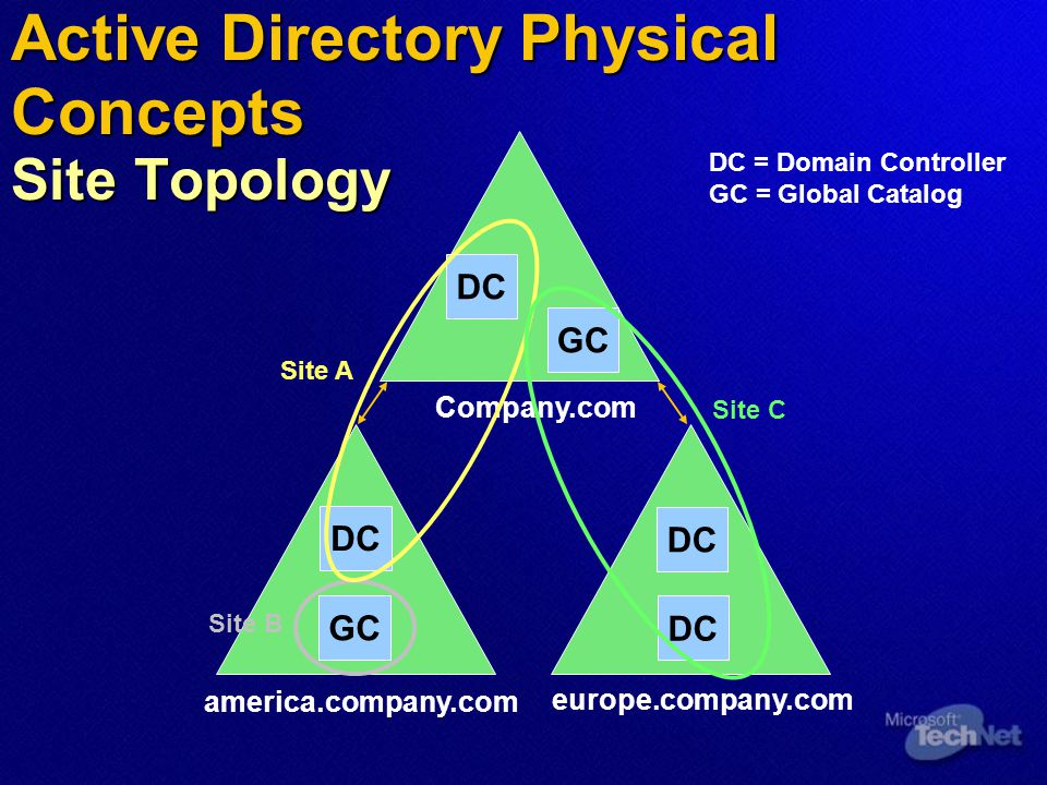 Active Directory Physical Concepts Site Topology Company.com america.company.com europe.company.com DC Site A Site B Site C DC GC DC DC = Domain Controller GC = Global Catalog