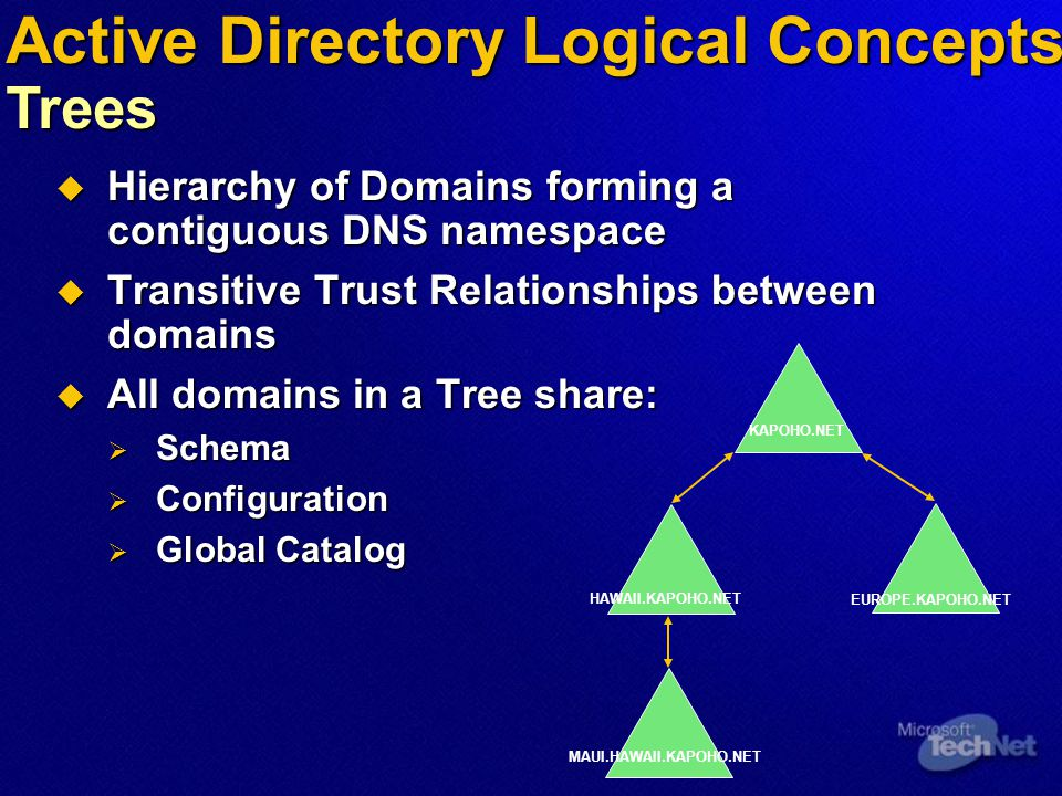Active Directory Logical Concepts Trees  Hierarchy of Domains forming a contiguous DNS namespace  Transitive Trust Relationships between domains  All domains in a Tree share:  Schema  Configuration  Global Catalog KAPOHO.NET EUROPE.KAPOHO.NET HAWAII.KAPOHO.NET MAUI.HAWAII.KAPOHO.NET