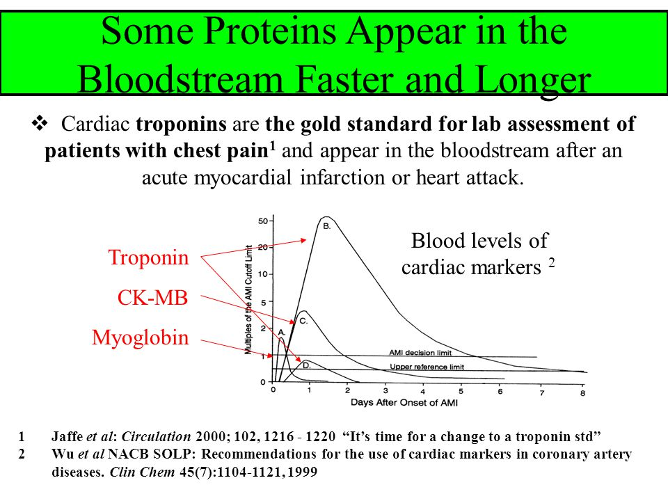  Cardiac troponins are the gold standard for lab assessment of patients with chest pain 1 and appear in the bloodstream after an acute myocardial infarction or heart attack.