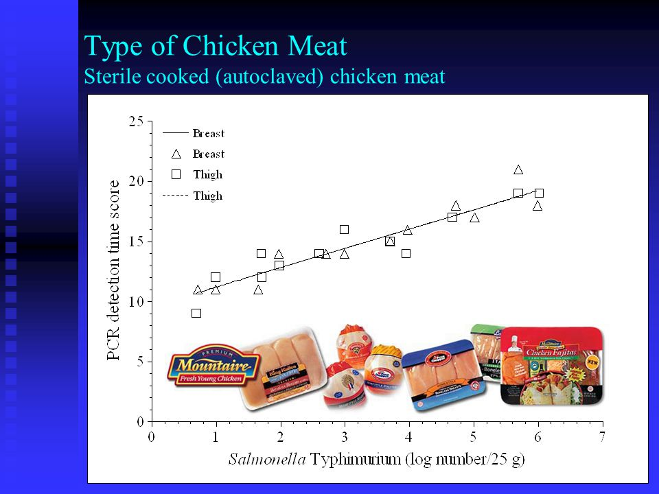 Dataset Sterile breast meat and Typhimurium 14028