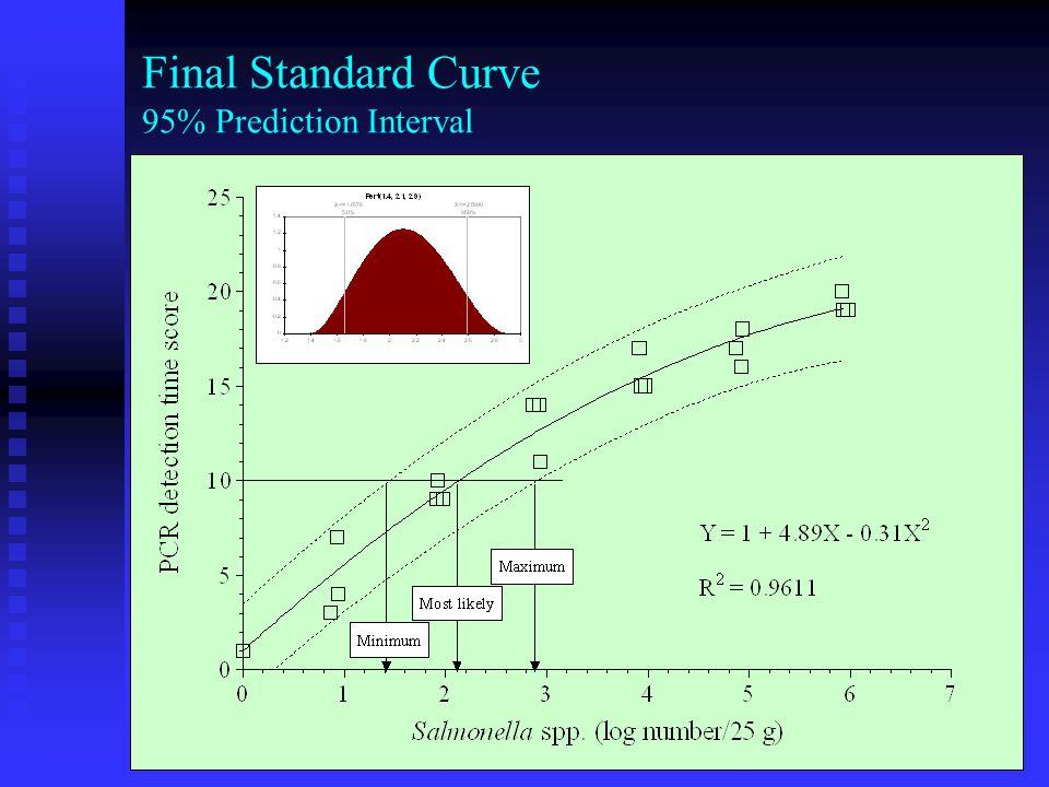 Monte Carlo Simulation Modeling