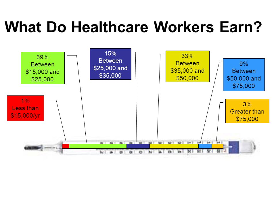 What Do Healthcare Workers Earn? 1% Less than $15,000/yr 39% Between $15,000 and $25,000 15% Between $25,000 and $35,000 33% Between $35,000 and $50,0