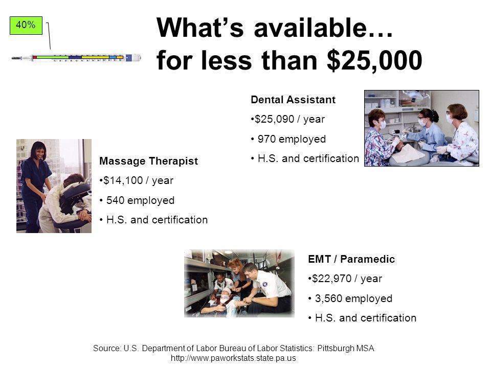 What's available… for less than $25,000 EMT / Paramedic $22,970 / year 3,560 employed H.S.