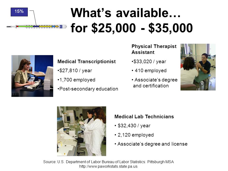 What's available… for $25,000 - $35,000 Medical Transcriptionist $27,810 / year 1,700 employed Post-secondary education Physical Therapist Assistant $33,020 / year 410 employed Associate's degree and certification Medical Lab Technicians $32,430 / year 2,120 employed Associate's degree and license 15% Source: U.S.