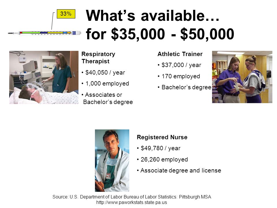 What's available… for $35,000 - $50,000 Respiratory Therapist $40,050 / year 1,000 employed Associates or Bachelor's degree Athletic Trainer $37,000 /