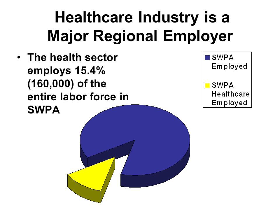 Healthcare Industry is a Major Regional Employer The health sector employs 15.4% (160,000) of the entire labor force in SWPA