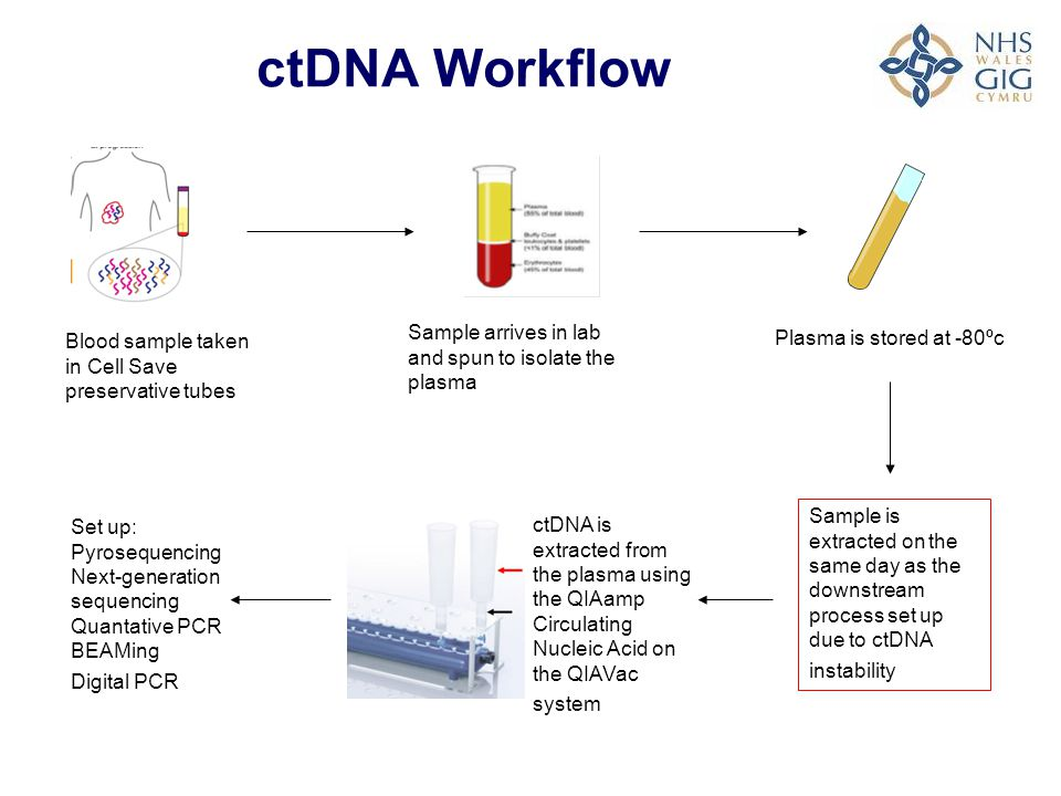 Problems with ctDNA Due to the unstable nature of ctDNA the sample is has to be collected and processed correctly Only get 30ng of cfDNA per 5ml plasma extraction The amount of ctDNA is related to the tumour burden and varies between patients Difficult to discriminate ctDNA from normal cfDNA The technique used must be sensitive enough to pick up the low level variants Diaz and Bardelli, 2014 Journal of Clincial Oncology 32