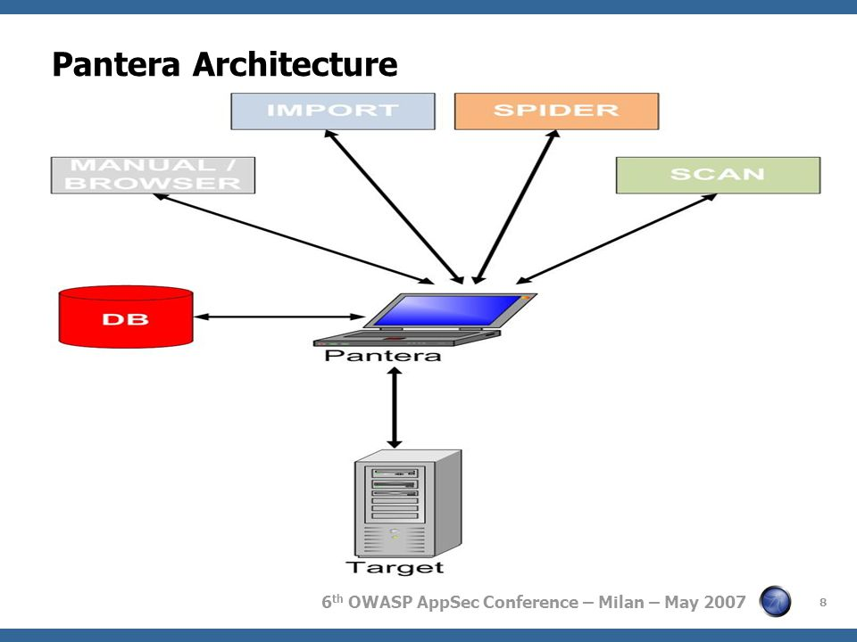 6 th OWASP AppSec Conference – Milan – May 2007 Pantera Architecture 8