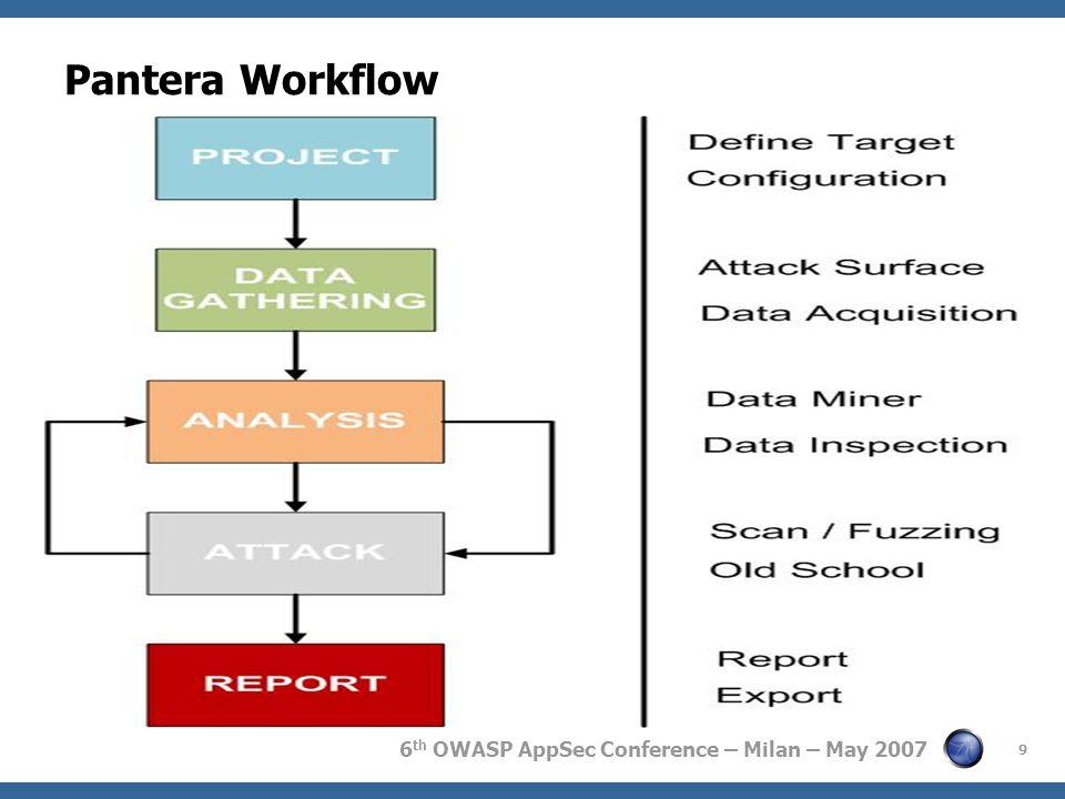 6 th OWASP AppSec Conference – Milan – May 2007 Pantera Workflow 9