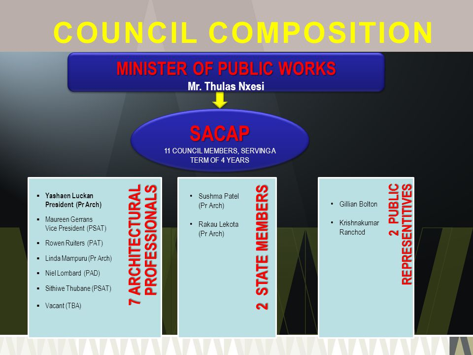 MINISTER OF PUBLIC WORKS Mr. Thulas Nxesi MINISTER OF PUBLIC WORKS Mr. Thulas Nxesi SACAP 11 COUNCIL MEMBERS, SERVING A TERM OF 4 YEARSSACAP COUNCIL C