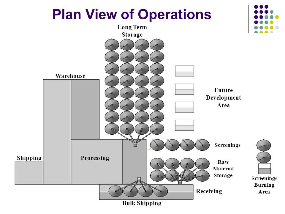 Plan View of Operations Warehouse ShippingProcessing Future Development Area Screenings Raw Material Storage Screenings Burning Area Receiving Long Term Storage Bulk Shipping