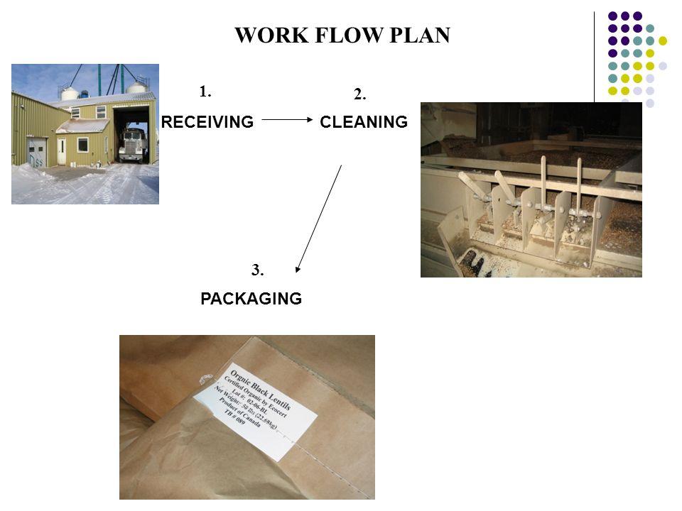 WORK FLOW PLAN CLEANING PACKAGING RECEIVING 1. 3. 2.