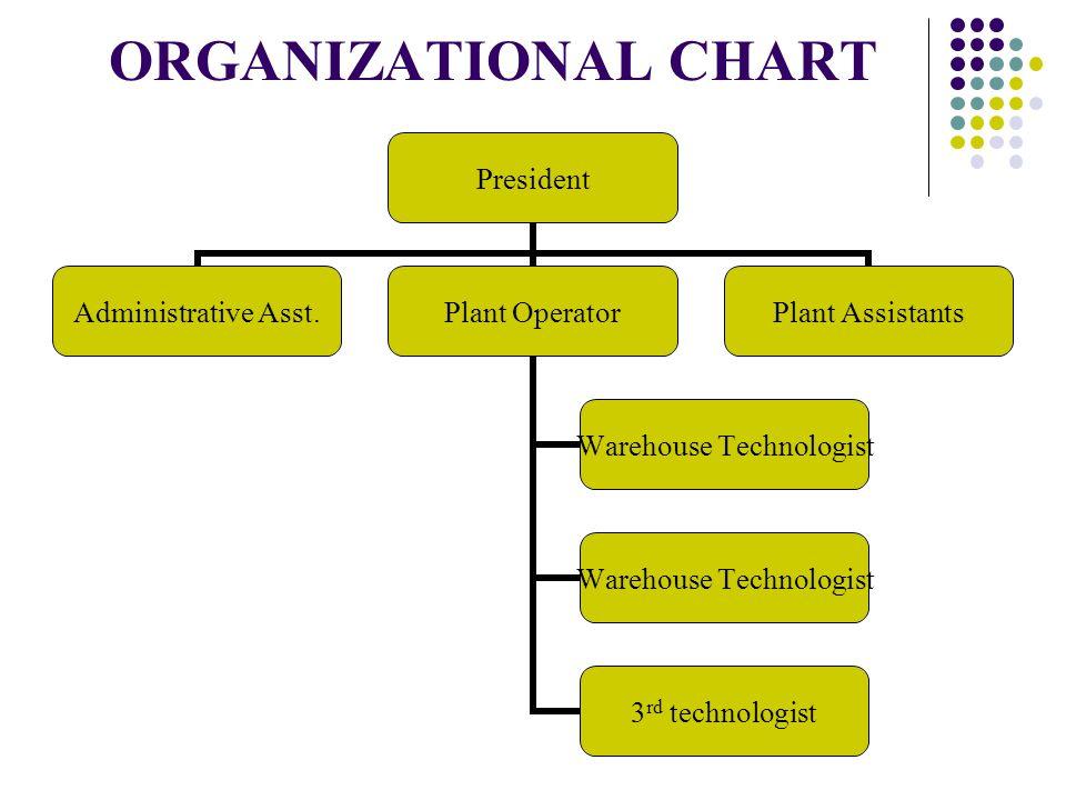 ORGANIZATIONAL CHART President Administrative Asst.Plant Operator Warehouse Technologist 3 rd technologist Plant Assistants