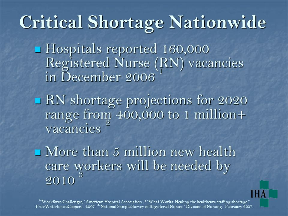 Critical Shortage Nationwide Hospitals reported 160,000 Registered Nurse (RN) vacancies in December 2006 1 Hospitals reported 160,000 Registered Nurse (RN) vacancies in December 2006 1 RN shortage projections for 2020 range from 400,000 to 1 million+ vacancies 2 RN shortage projections for 2020 range from 400,000 to 1 million+ vacancies 2 More than 5 million new health care workers will be needed by 2010 3 More than 5 million new health care workers will be needed by 2010 3 1 Workforce Challenges, American Hospital Association.