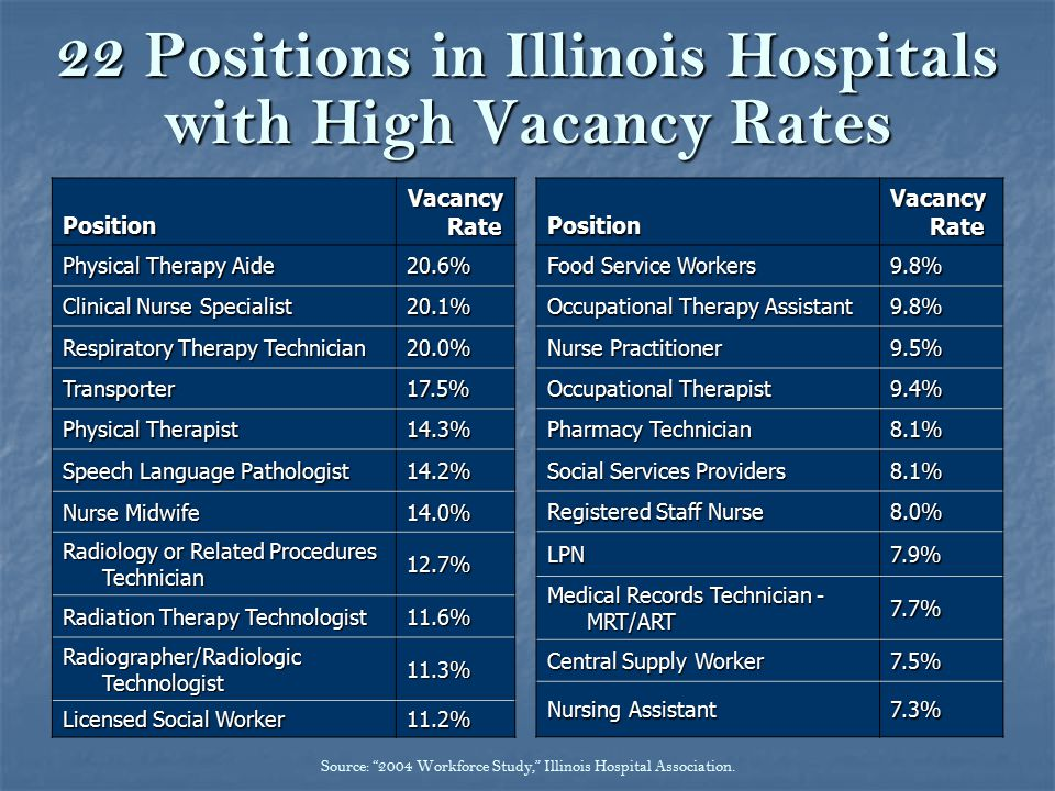 22 Positions in Illinois Hospitals with High Vacancy Rates Position Vacancy Rate Physical Therapy Aide 20.6% Clinical Nurse Specialist 20.1% Respiratory Therapy Technician 20.0% Transporter17.5% Physical Therapist 14.3% Speech Language Pathologist 14.2% Nurse Midwife 14.0% Radiology or Related Procedures Technician 12.7% Radiation Therapy Technologist 11.6% Radiographer/Radiologic Technologist 11.3% Licensed Social Worker 11.2%Position Vacancy Rate Food Service Workers 9.8% Occupational Therapy Assistant 9.8% Nurse Practitioner 9.5% Occupational Therapist 9.4% Pharmacy Technician 8.1% Social Services Providers 8.1% Registered Staff Nurse 8.0% LPN7.9% Medical Records Technician - MRT/ART 7.7% Central Supply Worker 7.5% Nursing Assistant 7.3% Source: 2004 Workforce Study, Illinois Hospital Association.