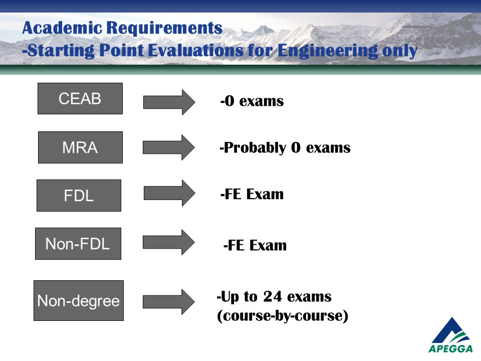 Academic Requirements -Starting Point Evaluations for Engineering only CEAB MRA FDL Non-FDL Non-degree -0 exams -Probably 0 exams -FE Exam -Up to 24 e