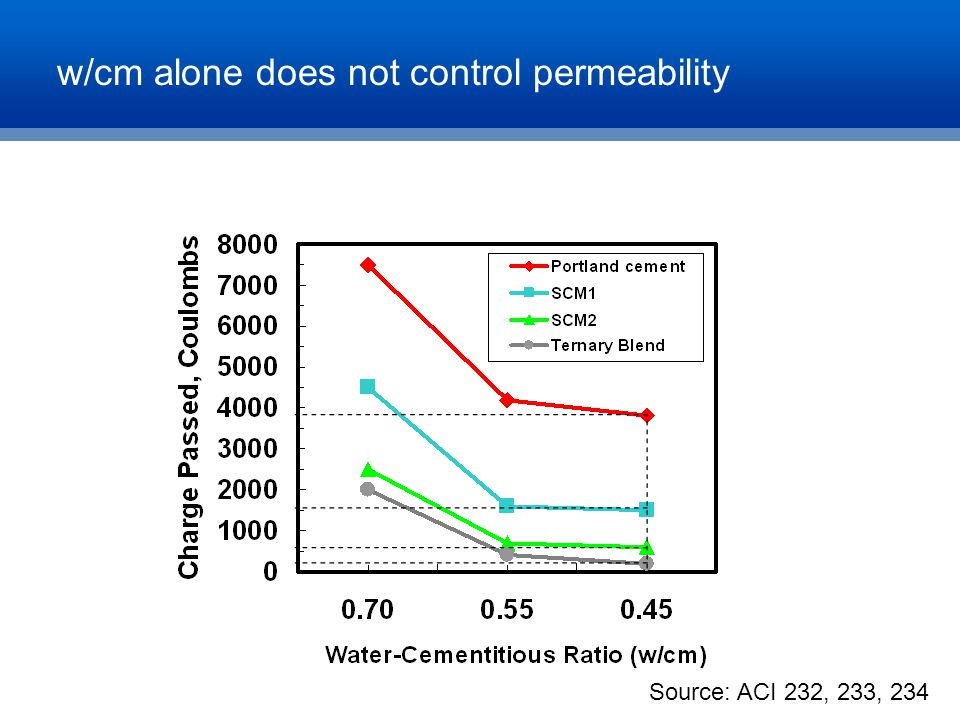w/cm alone does not control permeability Source: ACI 232, 233, 234
