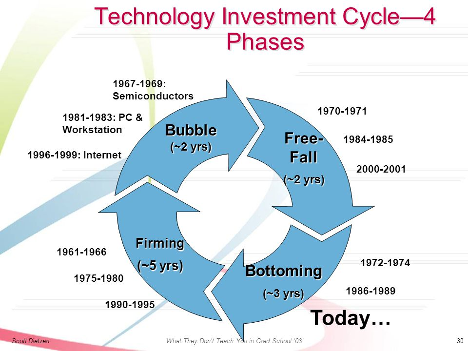 Scott DietzenWhat They Don't Teach You in Grad School '03 30 Technology Investment Cycle—4 Phases Bubble (~2 yrs) Free- Fall (~2 yrs) Bottoming (~3 yrs) Firming (~5 yrs) 1996-1999: Internet 1981-1983: PC & Workstation 1967-1969: Semiconductors 2000-2001 1970-1971 1984-1985 Today… 1972-1974 1986-1989 1990-1995 1961-1966 1975-1980
