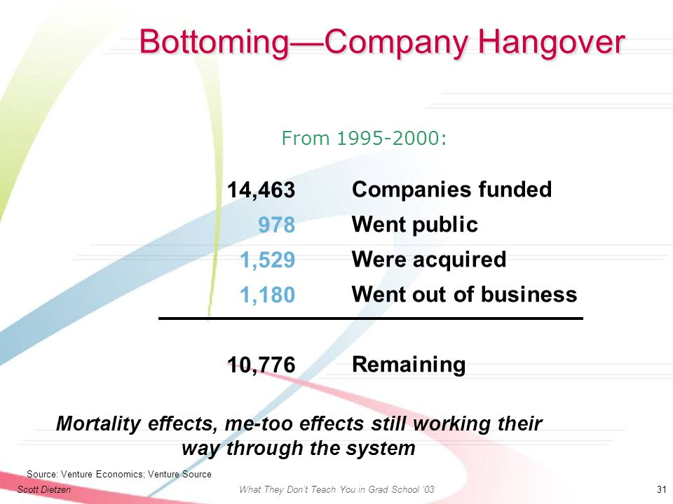 Scott DietzenWhat They Don't Teach You in Grad School '03 31 Bottoming—Company Hangover From 1995-2000: 14,463 978 1,529 1,180 10,776 Companies funded Went public Were acquired Went out of business Remaining Source: Venture Economics; Venture Source Mortality effects, me-too effects still working their way through the system