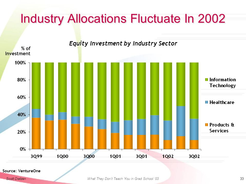 Scott DietzenWhat They Don't Teach You in Grad School '03 33 Industry Allocations Fluctuate In 2002 Equity Investment by Industry Sector % of Investment Source: VentureOne