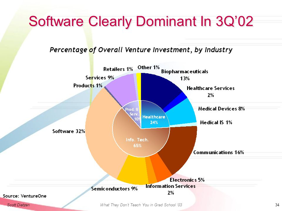 Scott DietzenWhat They Don't Teach You in Grad School '03 34 Software Clearly Dominant In 3Q'02 Percentage of Overall Venture Investment, by Industry Source: VentureOne